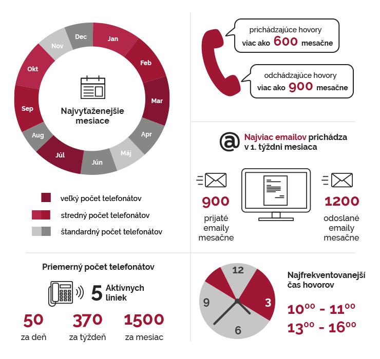 infografika-statisticke-udaje-hotline-linky
