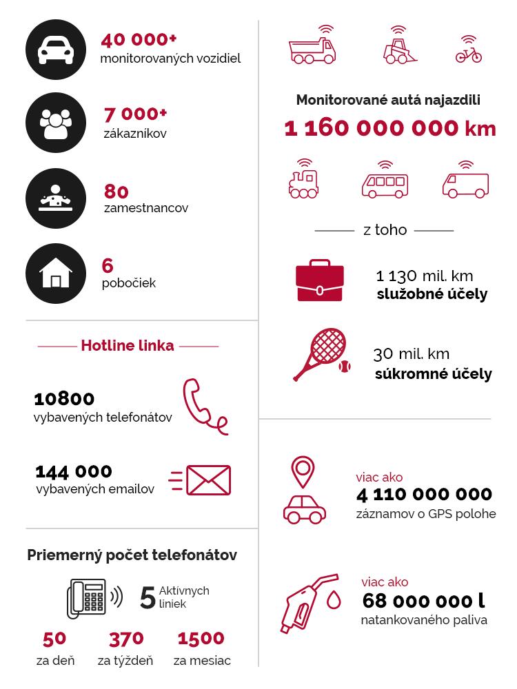 Commander infografika 2020